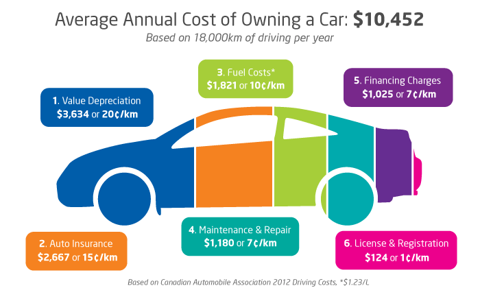 """Featured image for """"2012: Car ownership busts the $10,000 bar"""""""