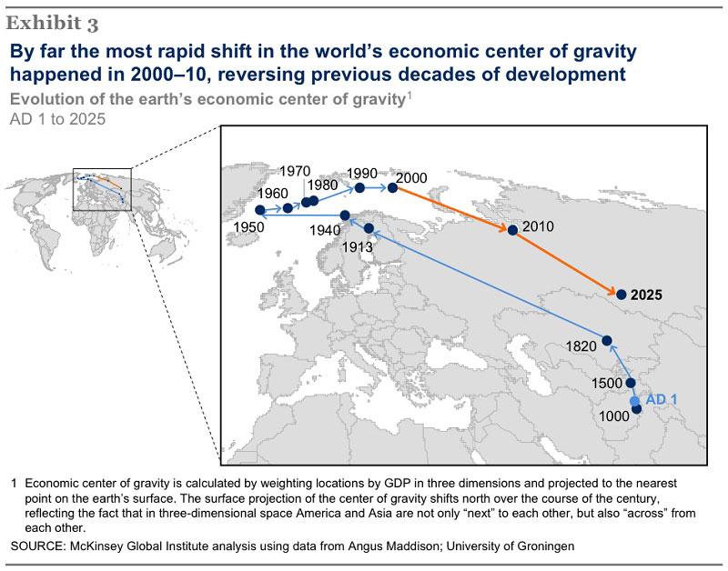 evolution-of-the-earths-economic-center-of-gravity