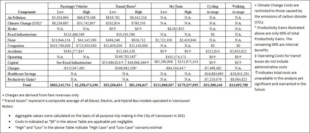 """Featured image for """"George Poulos: """"Comprehensive Costs of Transportation in Vancouver"""" – 1"""""""