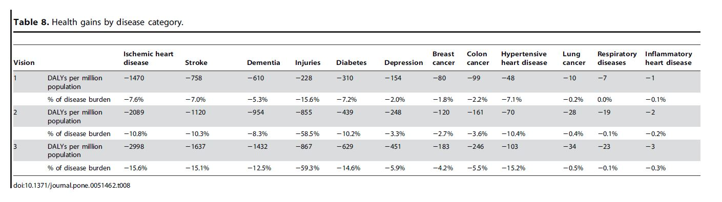 Health - Table 8