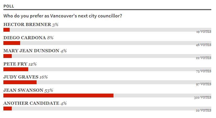 Civic.Poll.5.Oct