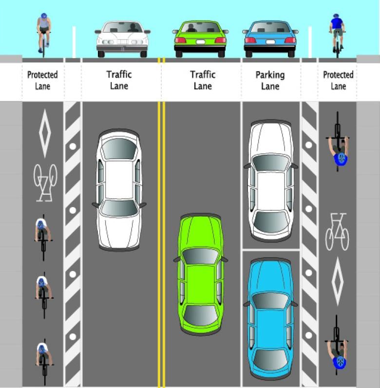 saskatoon-bike-lanes