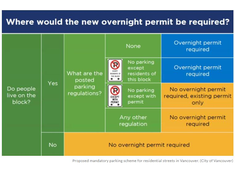 """Featured image for """"Poll: Will City Council approve residential parking fees?"""""""